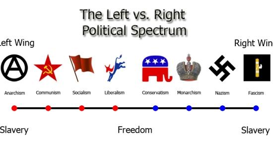 The Left vs. Right Political Spectrum - Image Copyright AmericaInChains2009